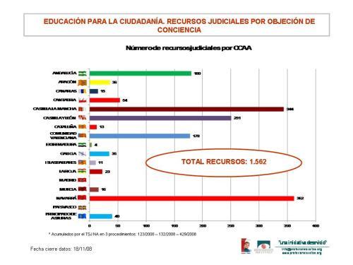 numero-de-recursos-judiciales-181108